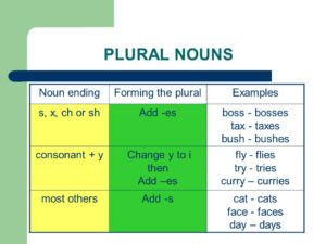 The plural forms of nouns правило